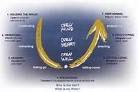 Theory U Presence  Spiritueel Ondernemers Netwerk