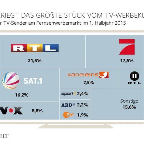 jetzt im tv 2015 uhr tv nach sender filme serien aktuelle statistiken zahlen und graphen von statista