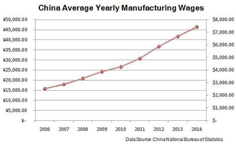 what are wages china integrated china s production costs are steadily
