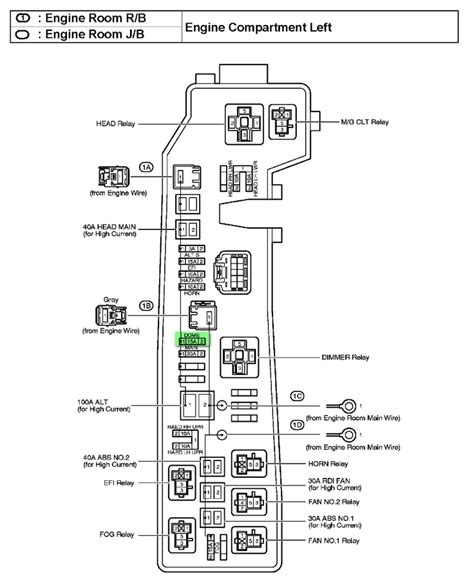 2003 toyota corolla fuse box diagram fuse box and wiring