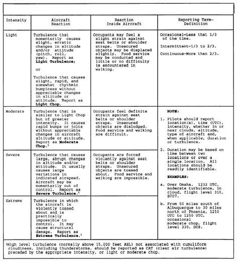 design criteria table table 5 2 turbulence reporting criteria table