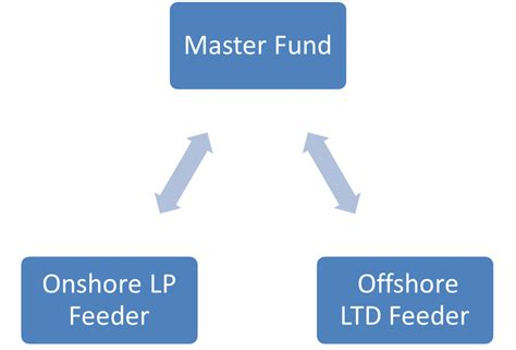 Master Feeder Funds fund accounting freelancer october 2012