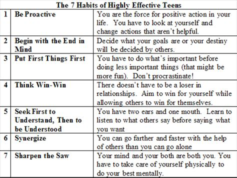 7 Habits Of Highly Effective Worksheets by 7 Habits Of Highly Effective Feliz Preece