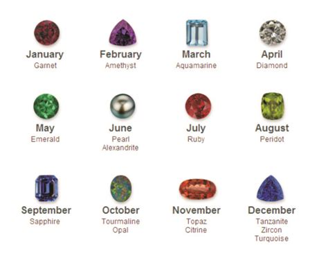 lifestyle birthdays gemstones and their meanings