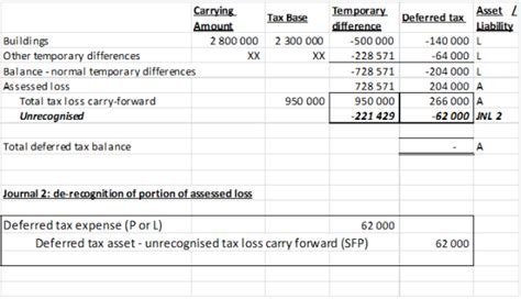 deferred tax calculation template assessment of deferred tax assets