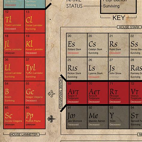 Of Thrones Table by Table Of Thrones A Of Thrones Periodic Table Of