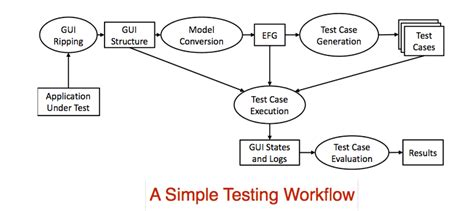 test workflow guitar a gui testing framework wiki home