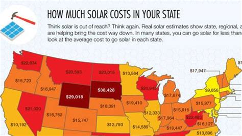 how much does it cost to solar power a home how much does solar cost infographic mnn nature network