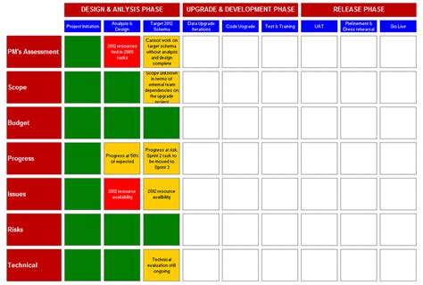 my ax 2012 upgrade project plan planning phase
