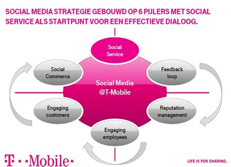 b med mobile tien crowdservice tips t mobile marketingfacts
