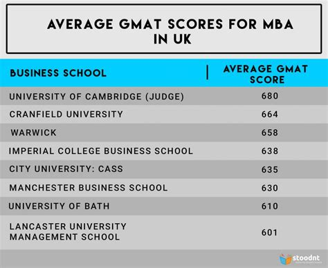 Average Gmat Score For Vanderbilt Mba by Average Gmat Scores In Uk Usa And Canada Stoodnt