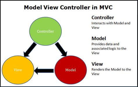 design pattern asp net mvc mvc design pattern in asp net core tektutorialshub