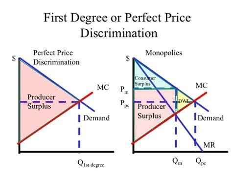 How To Make A Competitive Mba Application by Condittions To Apply Price Discrimination