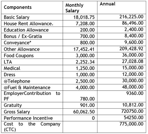 application design engineer salaries everything in web development salary split up of software