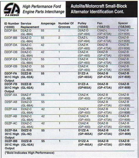 ford numbers number identification engine and ford on