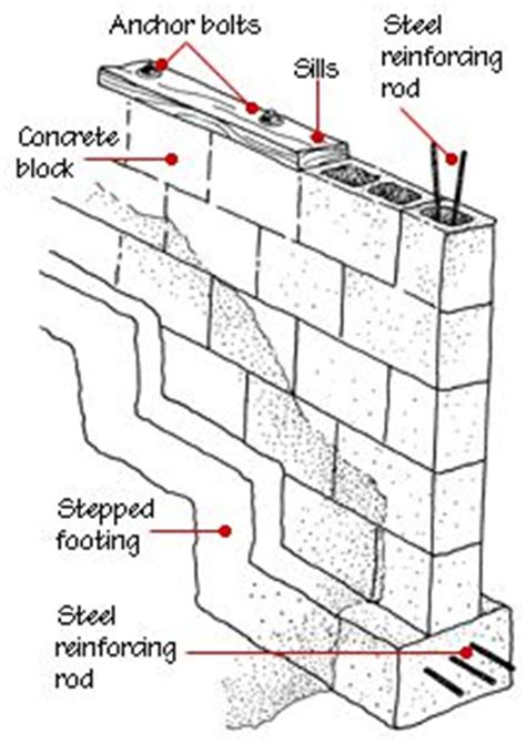 house foundation types 17 best ideas about house foundation on pinterest flower