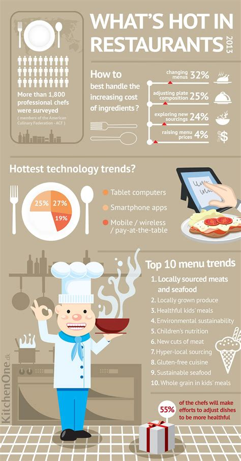 hot hot restaurant menu what s hot in restaurants 2013 infographic