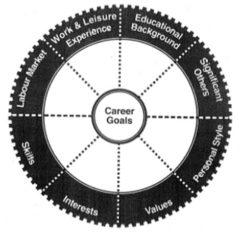 career wheel template the career decision wheel