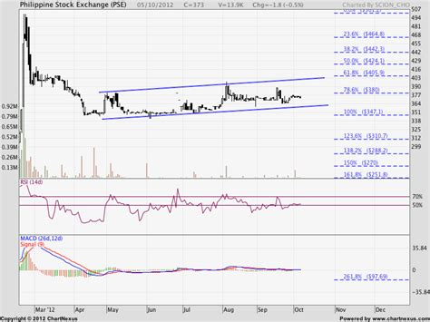 pse bank spotlight the philippine stock exchange inc pse