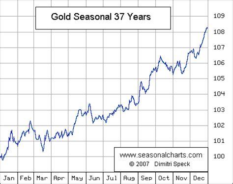 seasonal pattern for gold tudor jones joins long term gold bulls seeking alpha