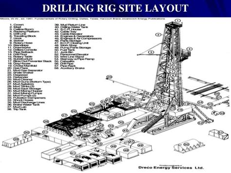 land rig layout pdf introduction to drilling