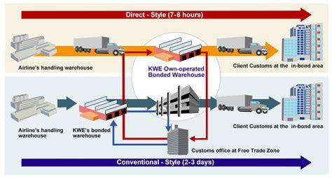 warehouse flowchart warehouse flowchart create a flowchart