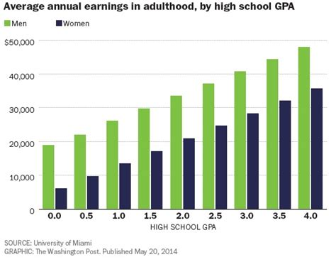 Of Miami Mba Gpa Requirements by Your Gpa Shows Up In Your Paycheck The Dish