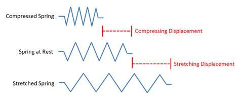 elastic layout definition new elastic potential energy factors elastic