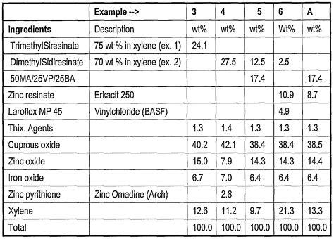 acrylic paint chemical composition patent ep1448723a1 paint compositions comprising esters