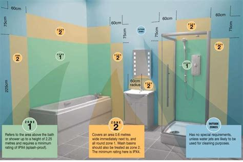 bathroom zones ip rating top tips on bathroom lighting arrow electrical blog