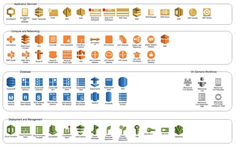 Using Aws 2 0 Icons To Create Free Amazon Architecture Diagrams In Draw Io Draw Io Online Draw Io Templates