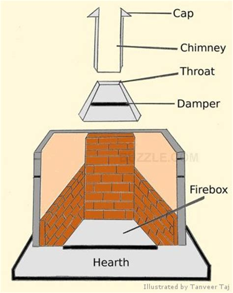 home designer pro chimney how to design a fireplace styles components and dimensions