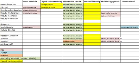 social media communication plan template mapping stakeholders and the current culture