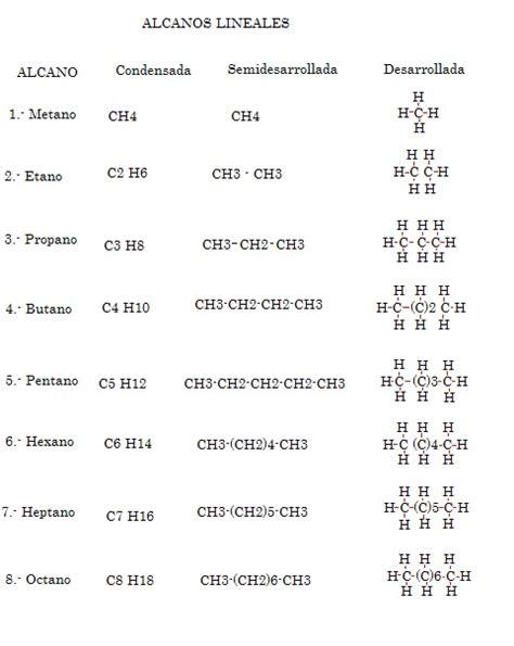 cadenas ramificadas y lineales alquimica alcanos lineales