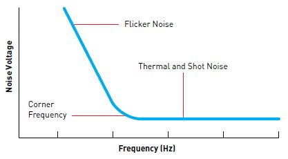 poly resistor flicker noise what is electronic noise quora