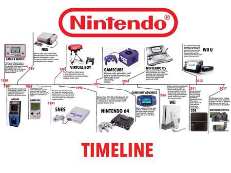 game console history list nintendo timeline by vincentweir on deviantart