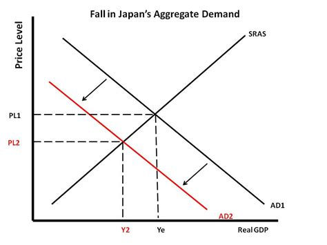 aggregate demand aggregate supply diagram is japan s fate going to be worse than that of the us