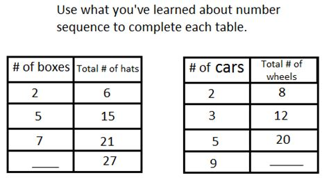 Pattern Tables Math | lesson 3 extending tables generating and analyzing
