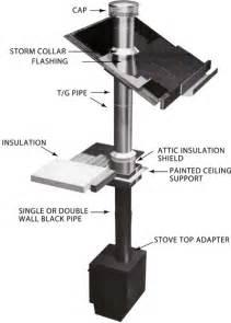 stove pipe through ceiling 4 tips for selecting and installing your wood stove pipe