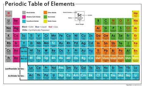 periodic table poster periodic table of elements poster laminated brokeasshome