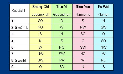 Feng Shui Schlafrichtung 4905 by Feng Shui Schlafrichtung Effektive Feng Shui Bett