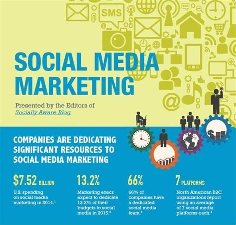 the state of social media marketing in 2016 infographic