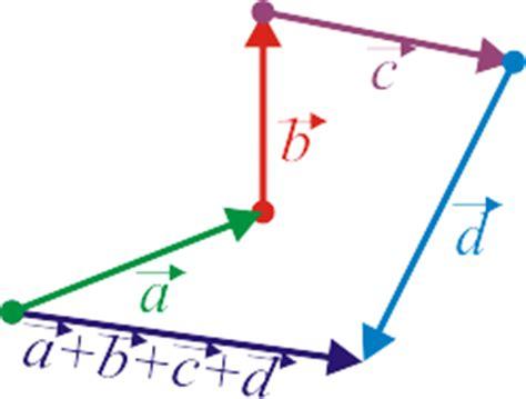 imagenes vectoriales definicion vectores