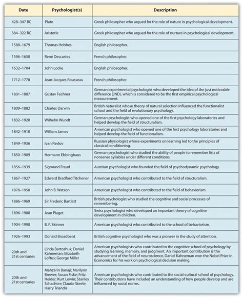 Psychology And History different schools of psychology and psychologist timeline