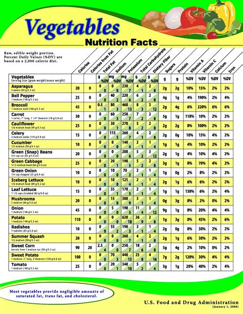 vegetables nutrition facts routine measurements vegetables nutrition s fact sheet