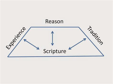 wesleyan quadrilateral diagram kvadrilateralen trangsynet 3 1 absolutt metodist