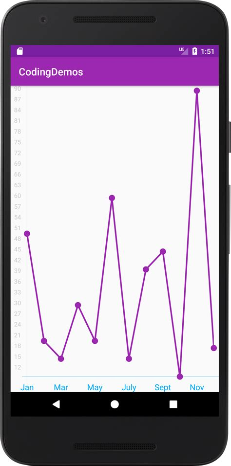 android text color android line chart text color coding demos