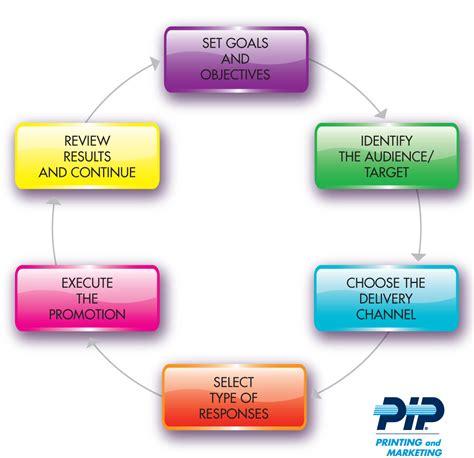 image gallery marketing process