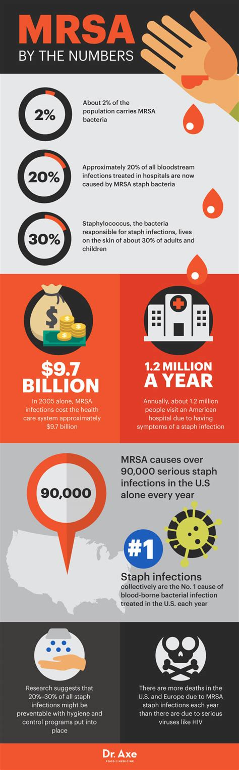 Detox Cleanse Staph Infection by Mrsa Treatment Staph Infection Prevention