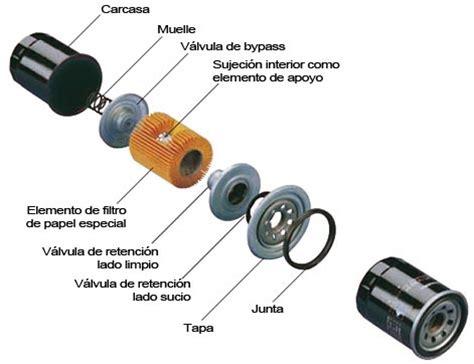 que es liquid layout el filtro de aceite del motor qu 233 es y cu 225 l es su cometido